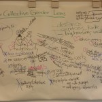 """Flipchart with brainstorm from event """"Our collective gender lens"""""""